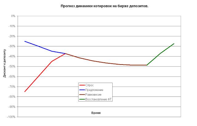 Восстановление депозитов форекс лайтфорекс отзывы о работе