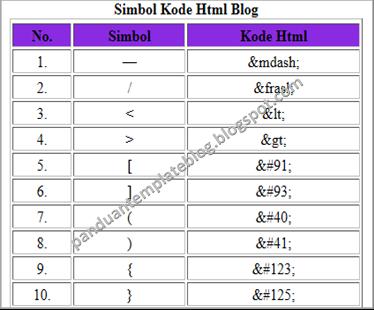 Kumpulan Simbol Kode Html Blog