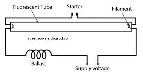 simple fluorescent light wiring diagram | tube light circuit ... fluorescent lamp wiring diagram  circuits diagram lab