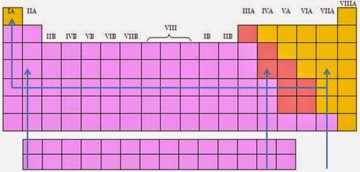 Enlaces quimicos metales semimetales no metales ubicacin en la tabla peridica urtaz Choice Image