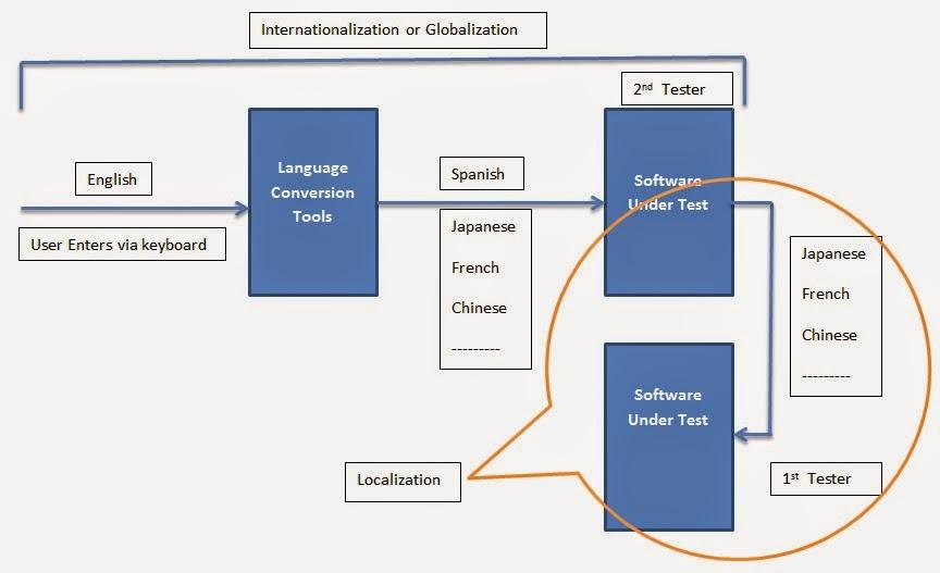 foreign language testing