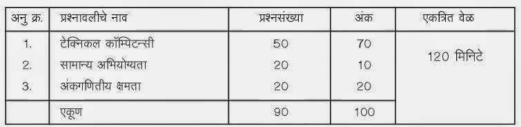 Mahavitaran Upkendra Sahayak Recruitment 2014 Paper Pattern