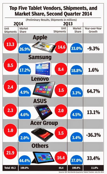 The Tablet market gets close and dirty as Apple samsung continues to  grow