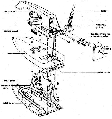 Konstruksi Seterika Listrik