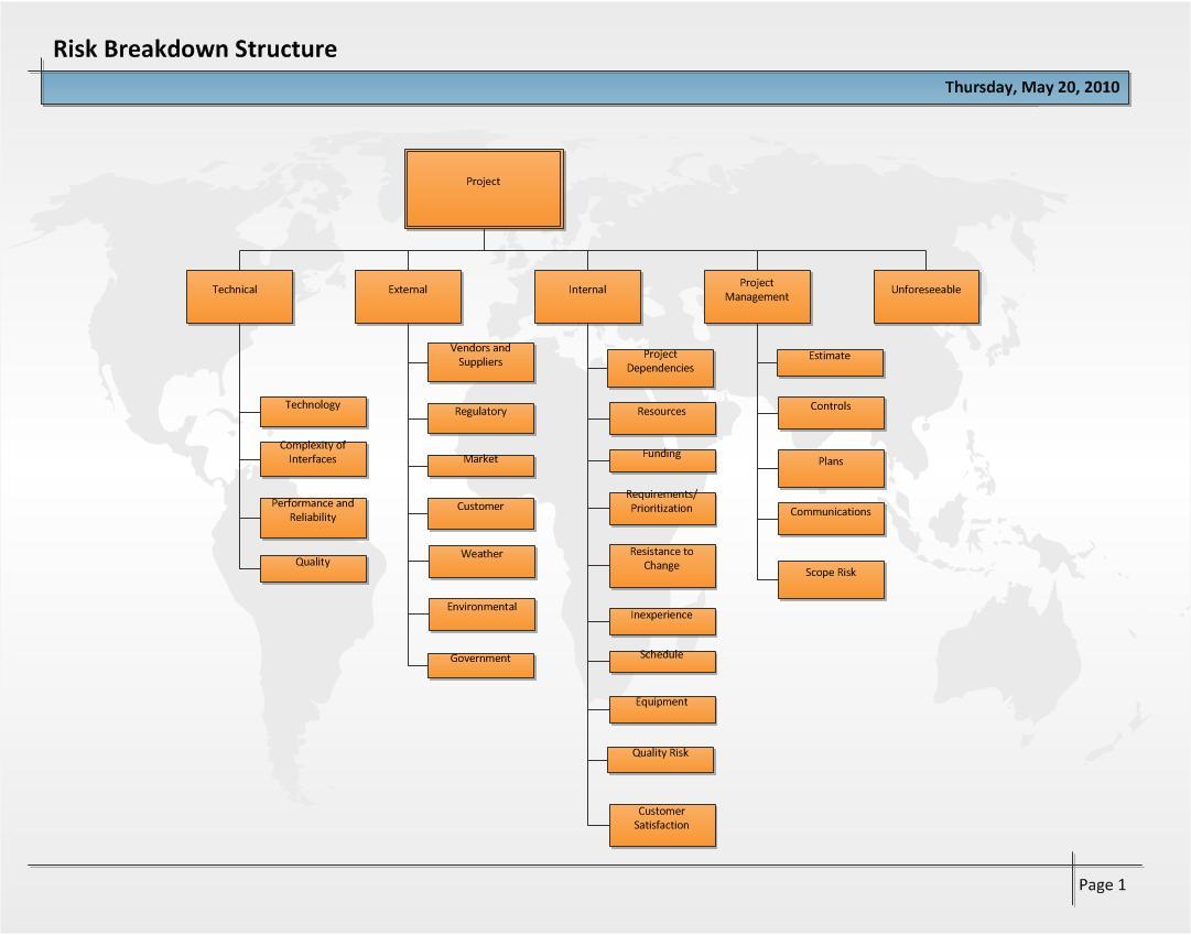 proj420 week 3 project risk breakdown structure