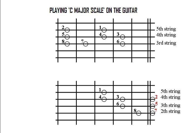 guitar guitar lessons for beginners pdf