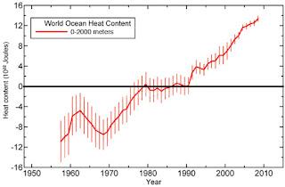 Quantità di calore contenuta nei primi 2000 metri di profondità dell'oceano