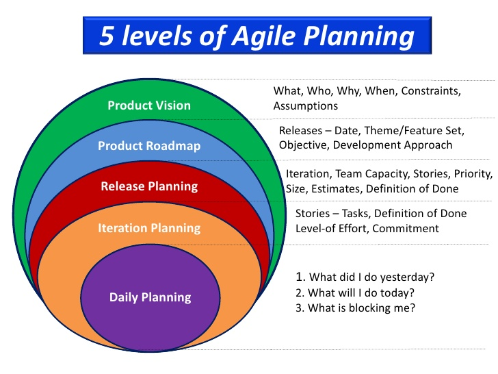 Job interview questions and answers for project managers for Agile project management methodology
