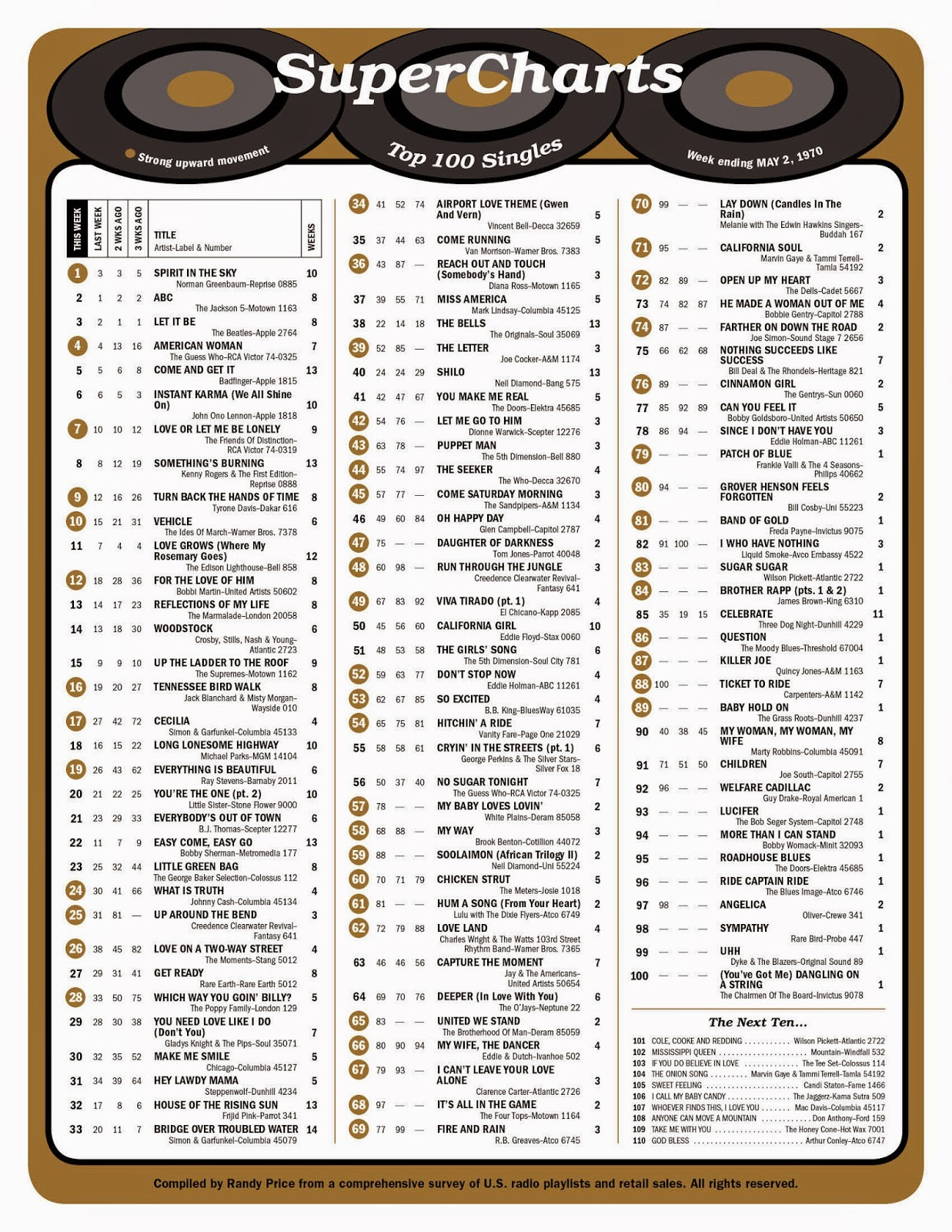 Britney Spears - Billboard Hot 100 - Complete Chart ...