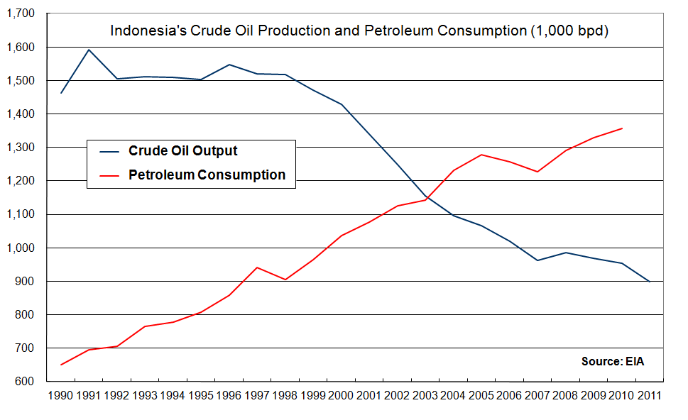 the consumption of crude oil Us oil consumption historical data, charts, stats and more us oil consumption is at a current level of 1988m, up from 1969m one year ago this is a change of 098% from one year ago.