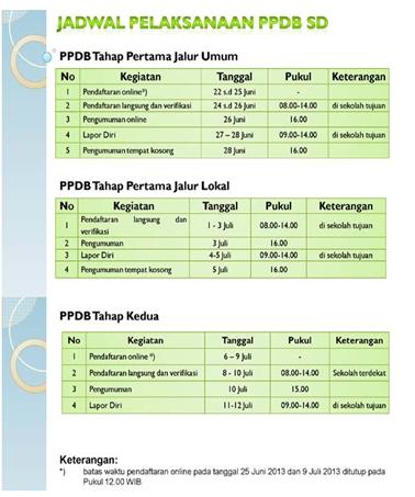 Jadwal Pelaksanaan PPDB