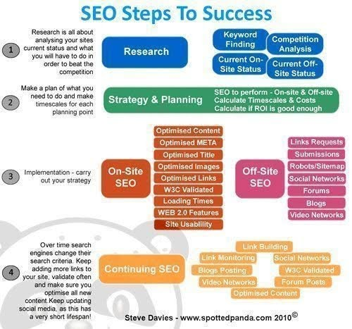 SEO steps to success