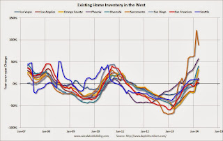 Housing Inventory in the West