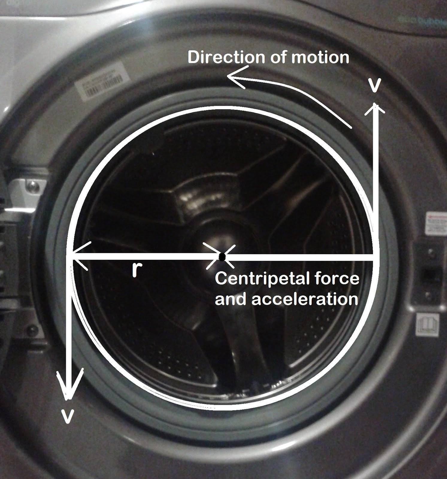 inside a washing machine the radius of the cylinder