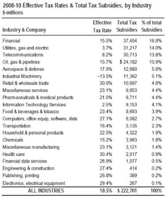 Table of US tax subsidies by industry