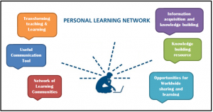 Image of personal learning networks