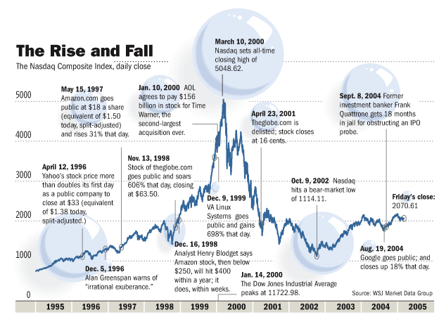 Clinton's Prosperity Was A Greenspan Bubble, Mr. Obama - charts 3