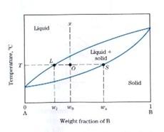 Mbak dhani aja deh analisis diagram fase misalkan x adalah komposisi paduan yang akan dihitung persentase fasa fasanya pada temperatur t maka tarik garis yang memotong batas kelarutannya garis ccuart Choice Image
