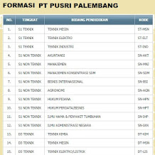 Lowongan Kerja Calon Pegawai PT. PUSRI Palembang Tahun 2015