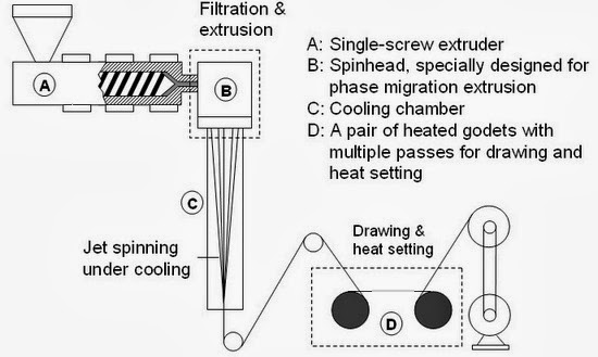Melt Spinning Process