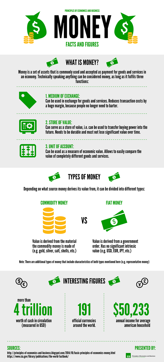 Infographic - Money: Facts and Figures
