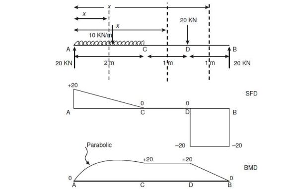 bending moment and shearing force The bending moment extension is an add-on to the loadcases extension and is  used for the calculation of the longitudinal still water shear force and bending.