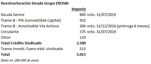Deuda de Eroski