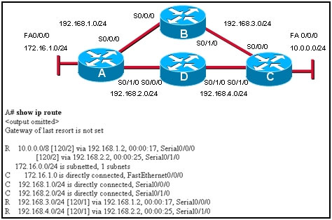 Refer to the exhibit. Which path will traffic from the 172.16.1.0/24 network take to get to the 10.0.0.0/24 network?