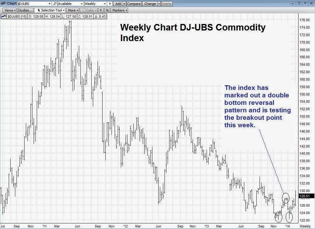 DJ-UBS Commodity Index Is In Breakout Mode. Dollar Index To Struggle.