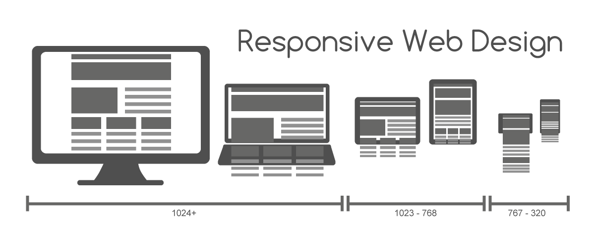 Why Responsive Wordpress Theme are important for Your Website