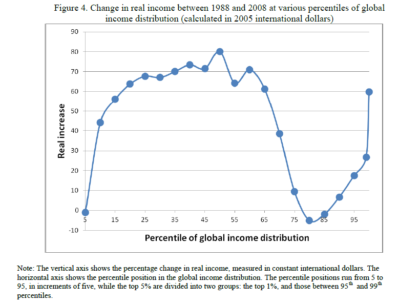 global inequalities essay Essays on personal income taxation and income  global trend in income inequality, 1981-2005 25  the first essay examines whether income inequality is affected.