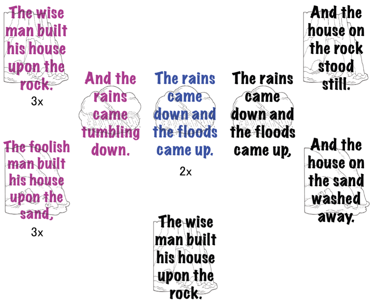 Wise man built his house upon the rock sermon - Example Of How I Am Posting The Fc So The Sr Primary Can See When They Are Supposed To Sing Their Parts