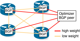 BGP peering between routers at low weight, from each router to controller at high weight