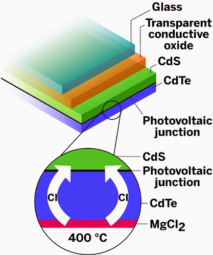 A magnesium salt may reduce the hazards and costs of making thin-film photovoltaic devices