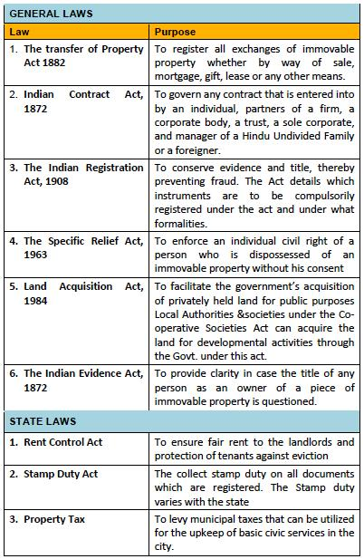Applicable Law in Indian Real Estate Sector