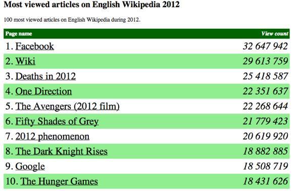 Τα δημοφιλέστερα άρθρα της Wikipedia για το 2012 (λίστα ...