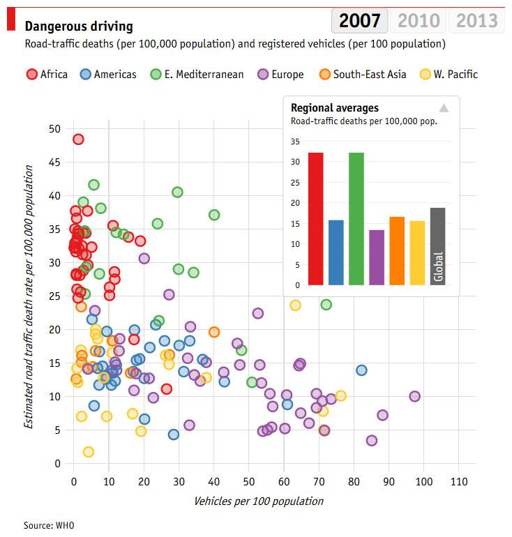 Dangerous driving 2007