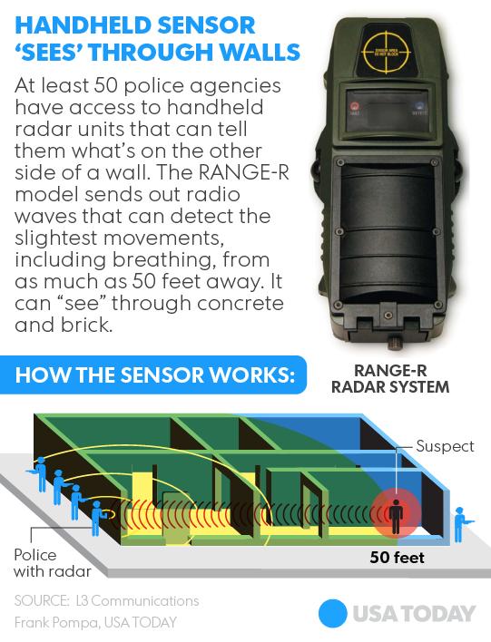 Radar per vedere dntro casa: la Polizia ne è già dotata