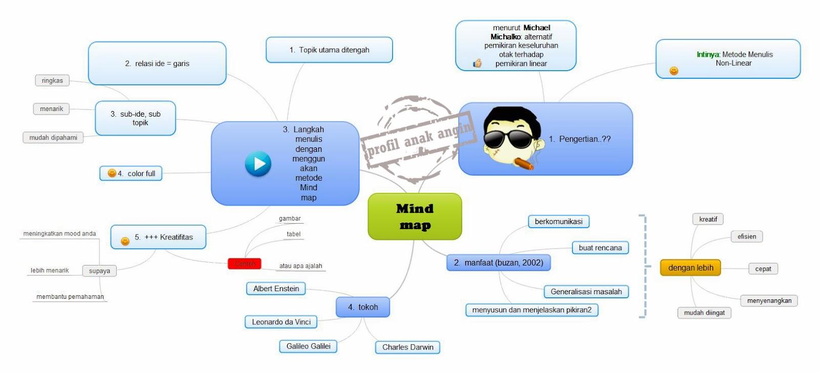 mind mapping menurut buzan business project templates