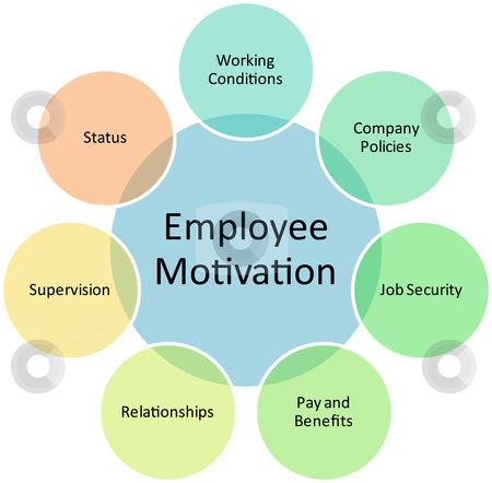 IMPACT OF MOTIVATION ON WORKERS PRODUCTIVITY IN THE POWER SECTOR(A CASE STUDY OF PHCN LAGOS STATE)