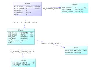 EFF - Examen Fin Formation 2011 - TDI - Théorique - POO - UML - SQL - Réseaux