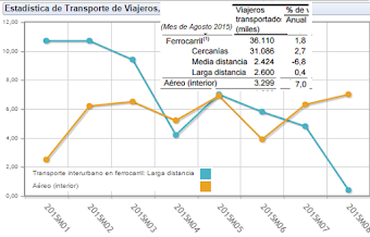 La Alta Velocidad pierde fuelle, que va ganando el avión (%) variación anual