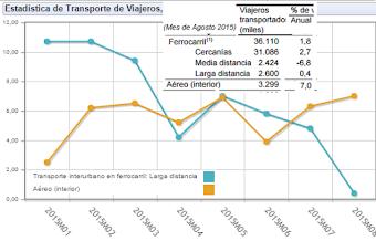La Alta Velocidad pierde fuelle, que va ganando el avión (%) variación anual