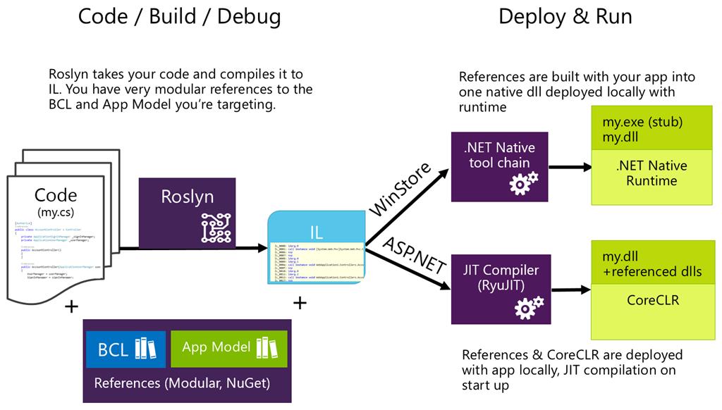 Understanding .NET 2015 ~ EDUDOTNET