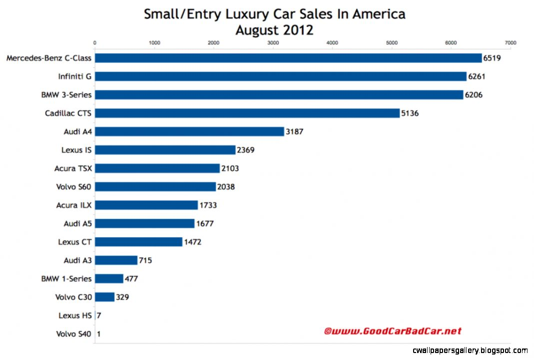 August 2012 SmallEntry Luxury Car Sales And Midsize Luxury Car