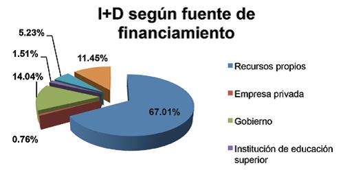 Inversión en I+D Según Fuente de Financiamiento