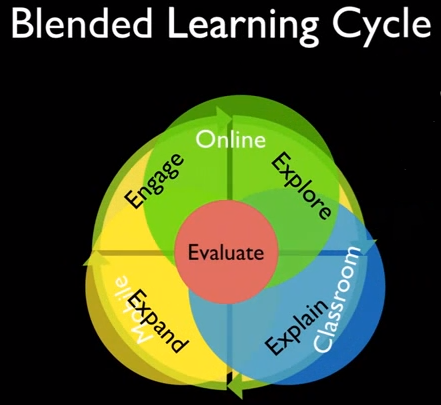 Diagram of the Blended Learning Cycle