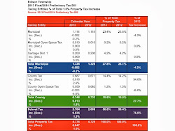 2013 Property Taxes