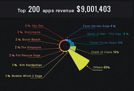 Les 200 apps mobiles les plus rentables