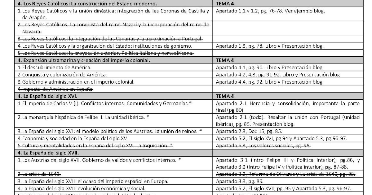 Historia De Espa U00f1a 2 U00babach 2010 2011  Preguntas Cortas Y
